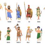 Tên các vị thần Hy Lạp nổi tiếng nhất và truyền thuyết của họ